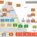 Ponniyin Selvan Characters & Family Tree in Tamil